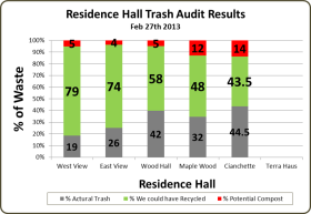 Feb.2013 Waste Audit Graph